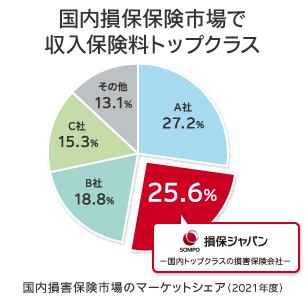 保険 ジャパン 損害